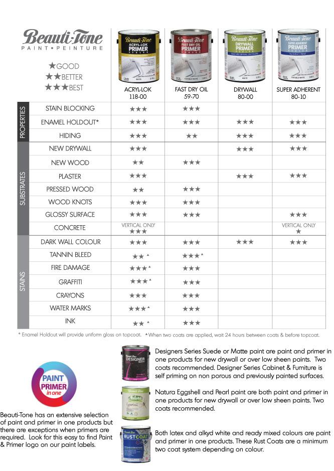 Primers Home Hardware