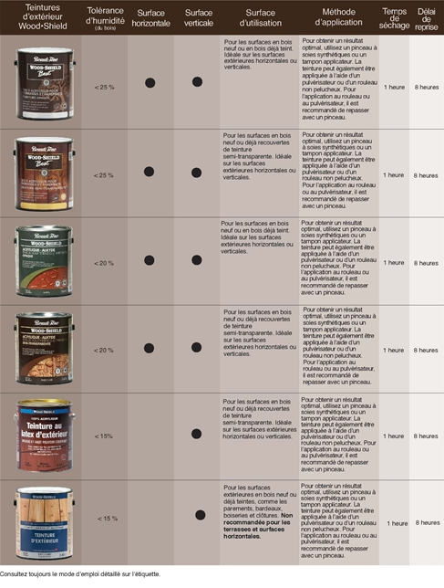 Exterior Stain Guide